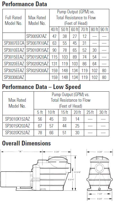 Hayward Super 2 Pump 1 1 2 H P Sp3015eeaz 115 230