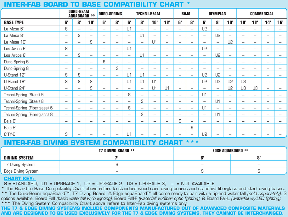 interfab diving board and stand compatibility chart