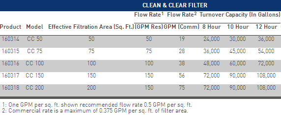 Pentair Clean N Clear 100 Sq Ft Cartridge Filter
