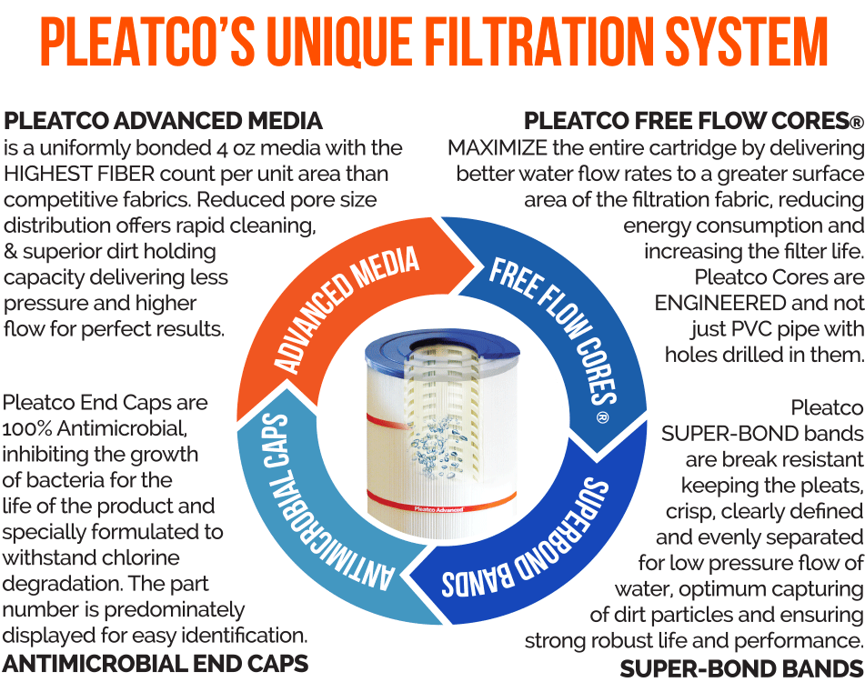 pleatco advance unique filtration system